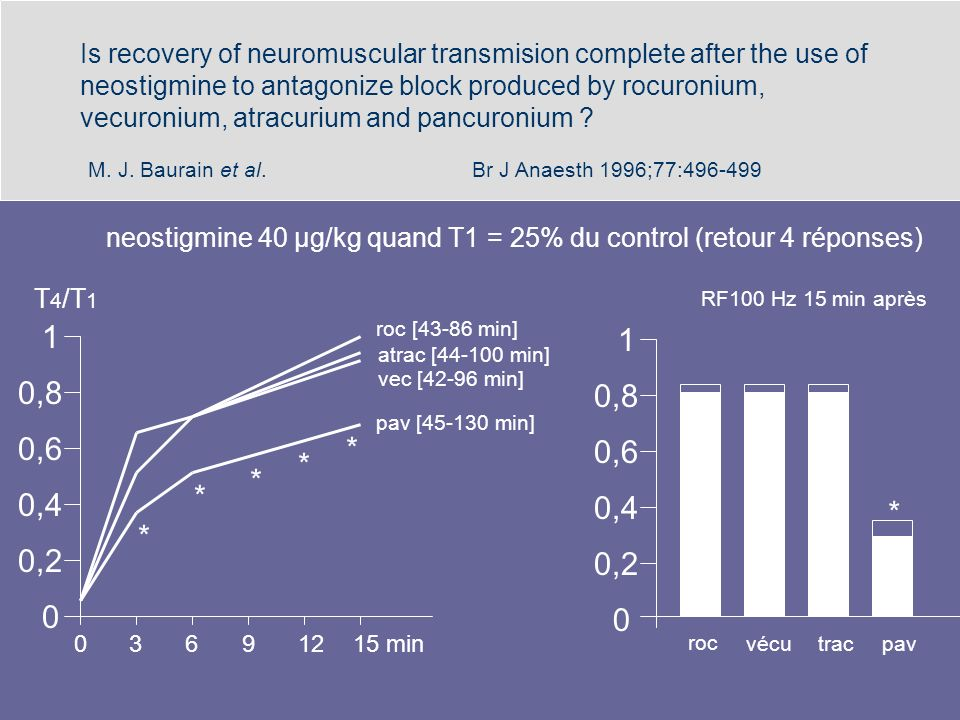 Is recovery of neuromuscular transmision complete after the use of neostigmine to antagonize block produced by rocuronium, vecuronium, atracurium and