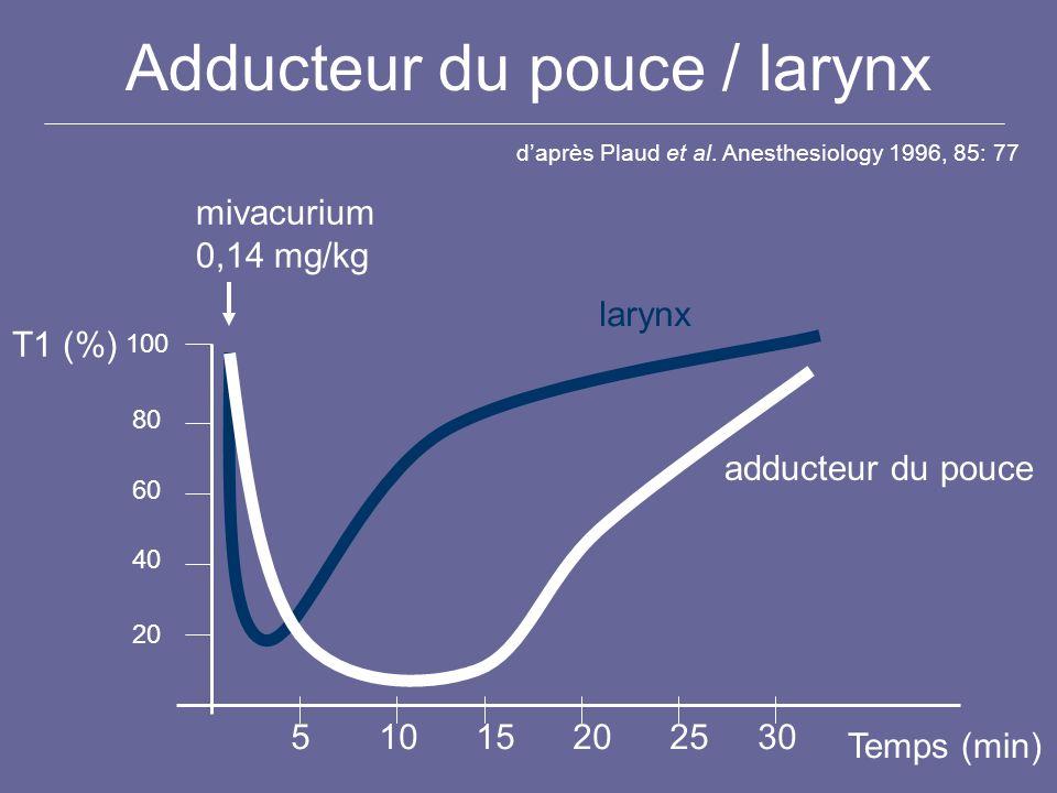 Adducteur du pouce / larynx daprès Plaud et al. Anesthesiology 1996, 85: 77 T1 (%) 100 80 60 40 20 Temps (min) 51015202530 larynx adducteur du pouce m