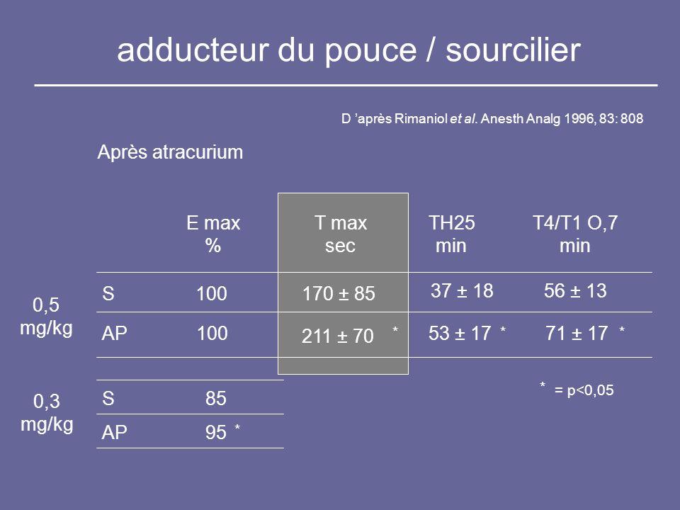 adducteur du pouce / sourcilier D après Rimaniol et al. Anesth Analg 1996, 83: 808 E max % T max sec TH25 min T4/T1 O,7 min S AP 100 170 ± 85 211 ± 70