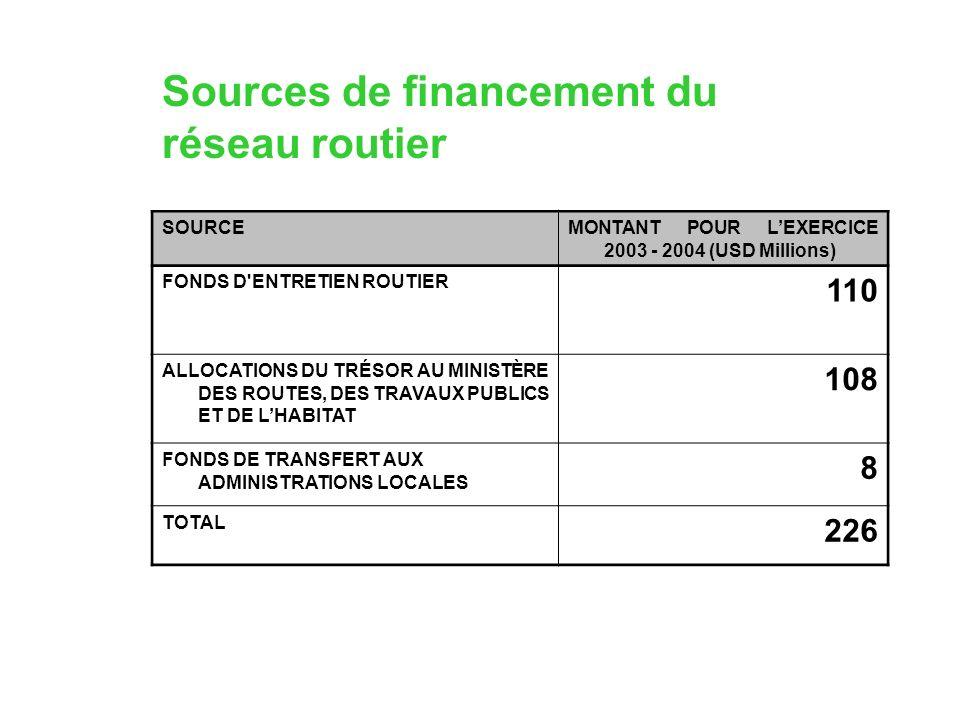 Sources de financement du réseau routier SOURCEMONTANT POUR LEXERCICE 2003 - 2004 (USD Millions) FONDS D ENTRETIEN ROUTIER 110 ALLOCATIONS DU TRÉSOR AU MINISTÈRE DES ROUTES, DES TRAVAUX PUBLICS ET DE LHABITAT 108 FONDS DE TRANSFERT AUX ADMINISTRATIONS LOCALES 8 TOTAL 226