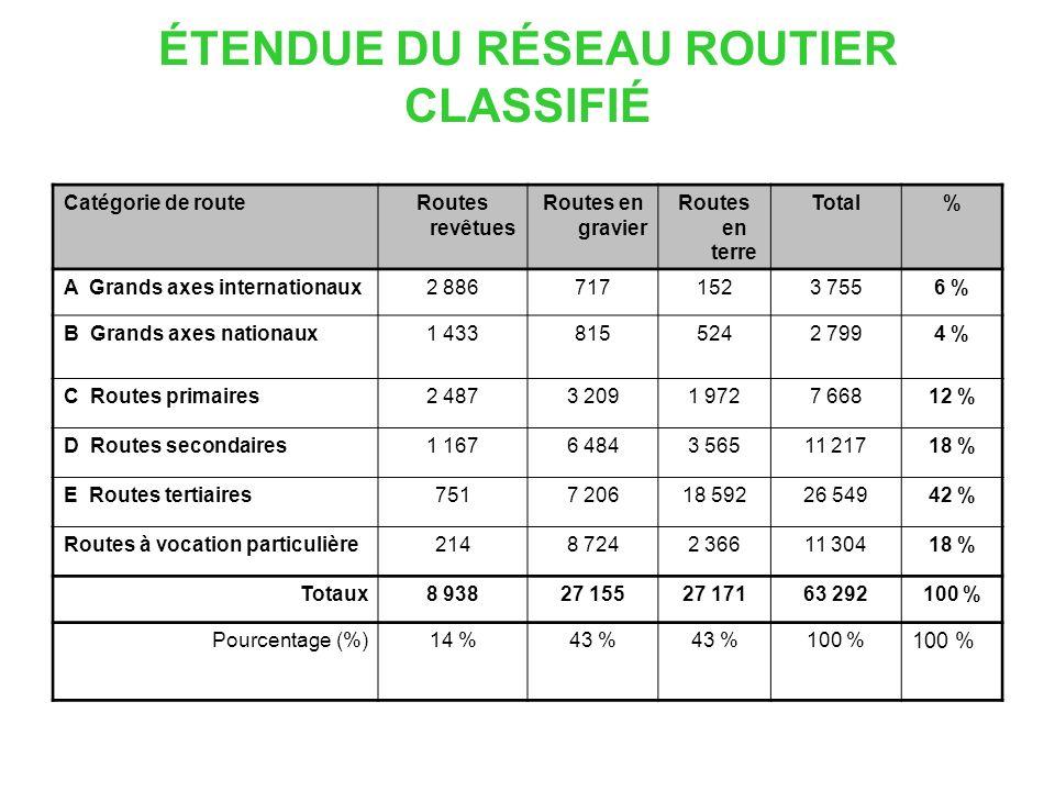 ÉTENDUE DU RÉSEAU ROUTIER CLASSIFIÉ Catégorie de routeRoutes revêtues Routes en gravier Routes en terre Total% A Grands axes internationaux2 8867171523 7556 % B Grands axes nationaux1 4338155242 7994 % C Routes primaires2 4873 2091 9727 66812 % D Routes secondaires1 1676 4843 56511 21718 % E Routes tertiaires7517 20618 59226 54942 % Routes à vocation particulière2148 7242 36611 30418 % Totaux8 93827 15527 17163 292100 % Pourcentage (%)14 %43 % 100 %