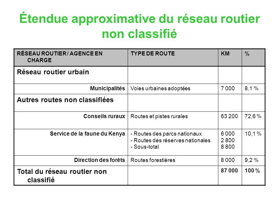 Étendue approximative du réseau routier non classifié RÉSEAU ROUTIER / AGENCE EN CHARGE TYPE DE ROUTEKM% Réseau routier urbain MunicipalitésVoies urba