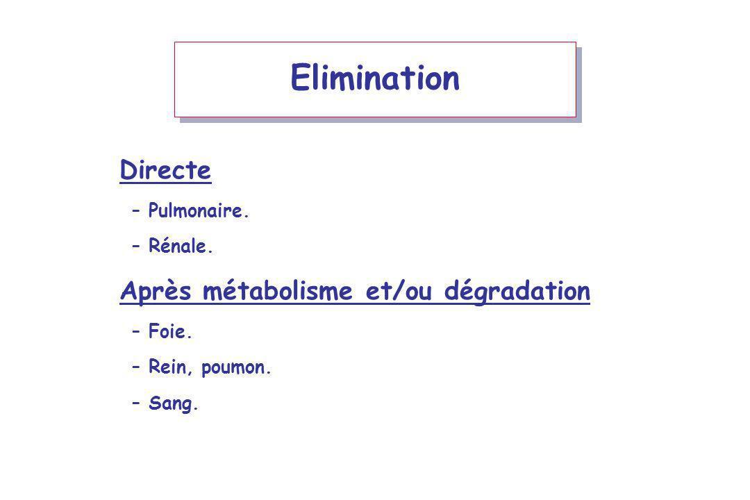 Elimination Directe –Pulmonaire. –Rénale. Après métabolisme et/ou dégradation –Foie. –Rein, poumon. –Sang.