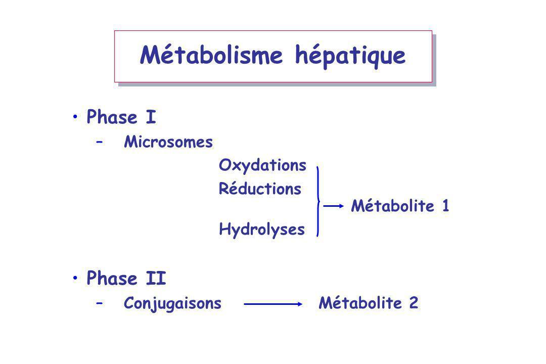 Métabolisme hépatique Phase I Cytochrome P450 –Microsomes Oxydations Réductions Métabolite 1 Hydrolyses Phase II –Conjugaisons Métabolite 2