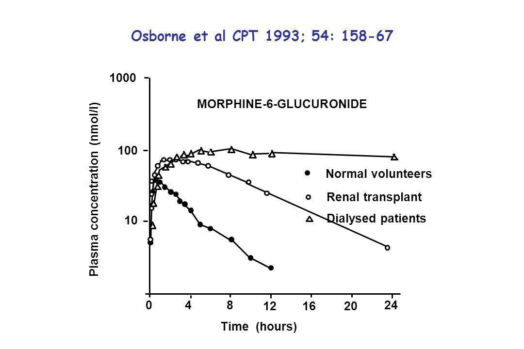 Osborne et al CPT 1993; 54: 158-67 Normal volunteers Renal transplant Dialysed patients 1000 100 10 048 121620 24 Plasma concentration (nmol/l) Time (hours) MORPHINE-6-GLUCURONIDE