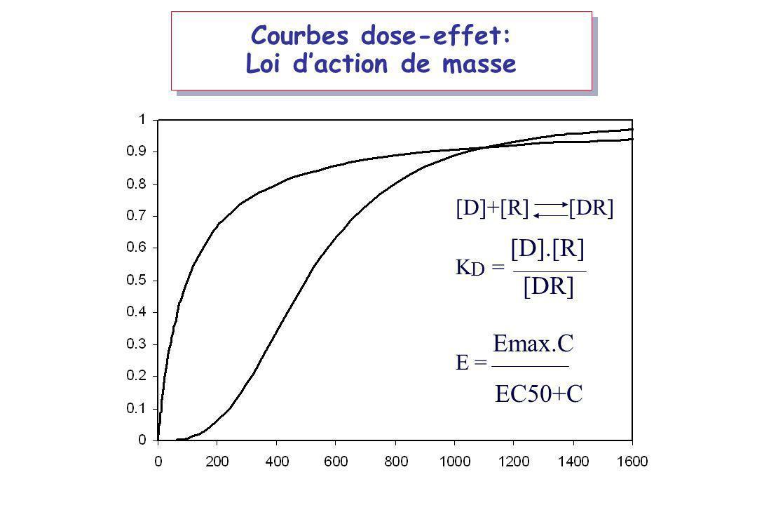 Courbes dose-effet: Loi daction de masse [D]+[R] [DR] K D = [D].[R] [DR] E = Emax.C EC50+C