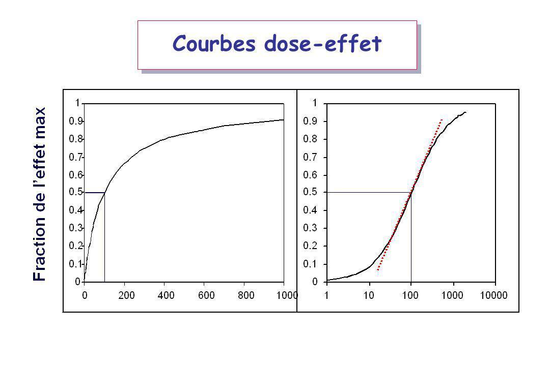 Courbes dose-effet