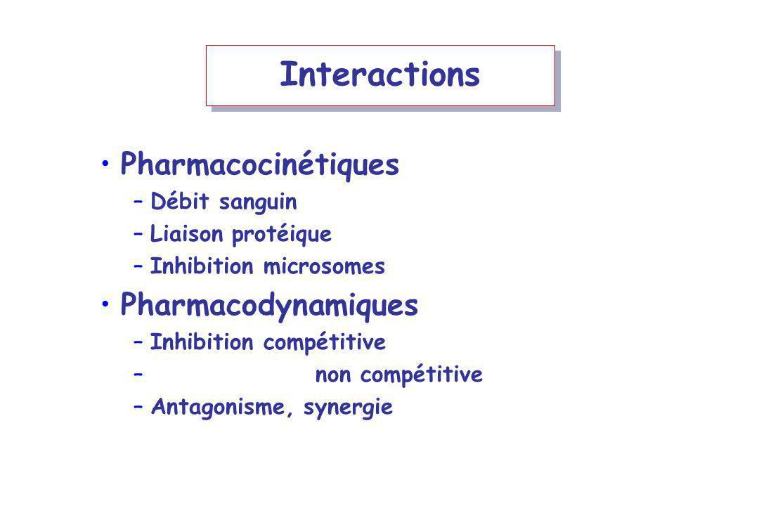 Interactions Pharmacocinétiques –Débit sanguin –Liaison protéique –Inhibition microsomes Pharmacodynamiques –Inhibition compétitive – non compétitive