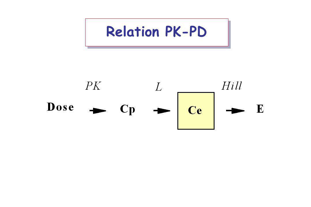 Relation PK-PD