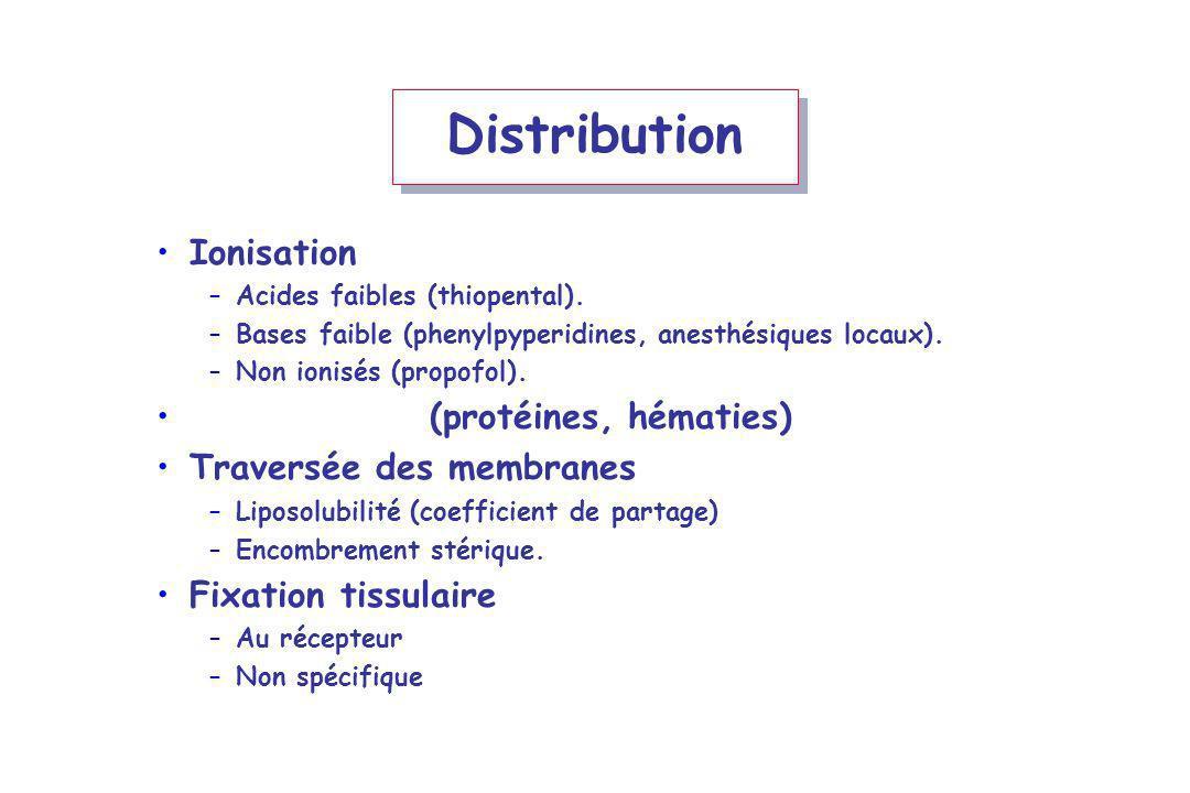 Distribution Ionisation –Acides faibles (thiopental). –Bases faible (phenylpyperidines, anesthésiques locaux). –Non ionisés (propofol). Fixation sang