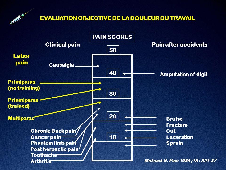 RETENTISSEMENT DE LA PERIDURALE Fréquence des césariennes : MORTON SC et coll.