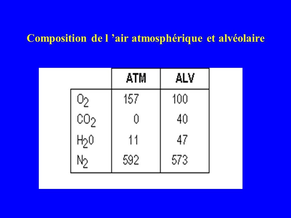 Composition de l air atmosphérique et alvéolaire