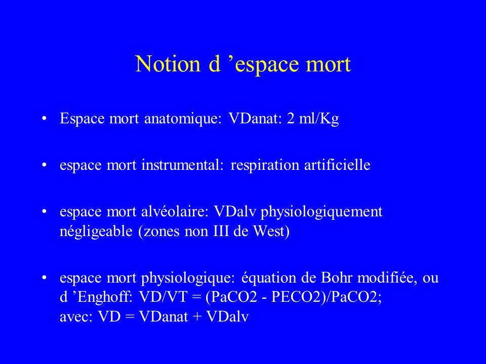 Notion d espace mort Espace mort anatomique: VDanat: 2 ml/Kg espace mort instrumental: respiration artificielle espace mort alvéolaire: VDalv physiolo