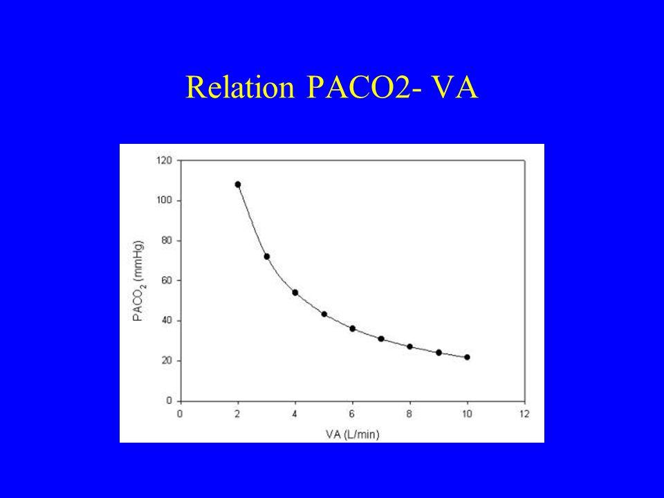 Relation PACO2- VA