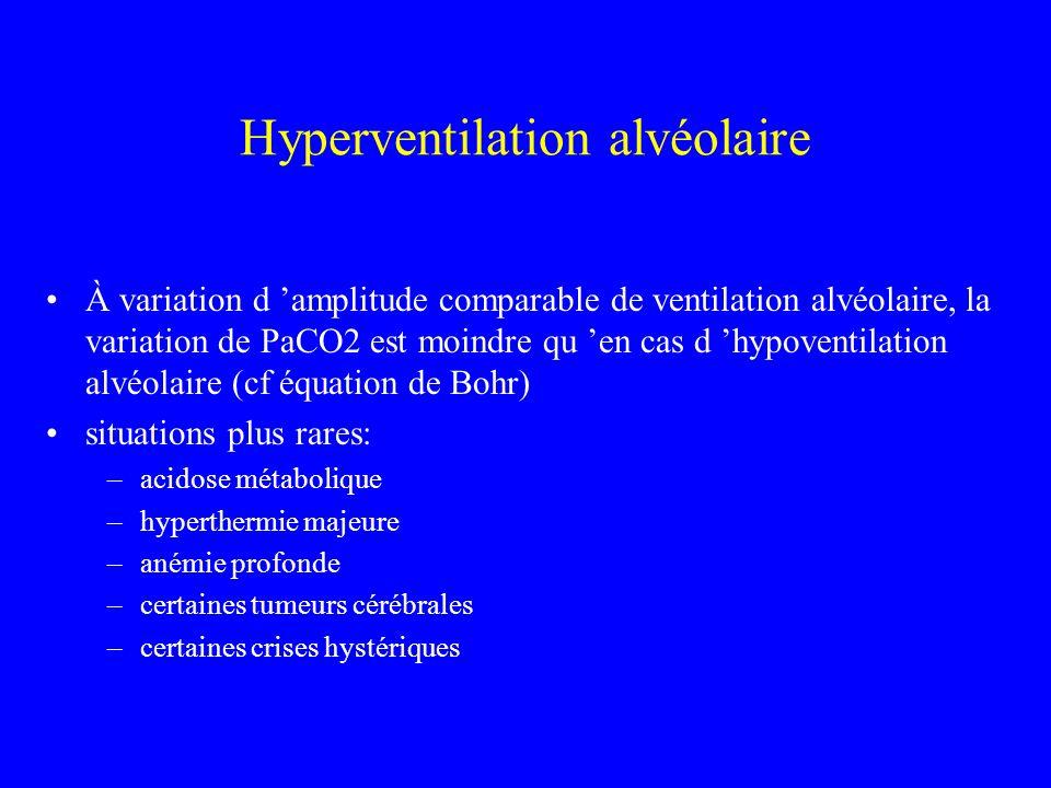 Hyperventilation alvéolaire À variation d amplitude comparable de ventilation alvéolaire, la variation de PaCO2 est moindre qu en cas d hypoventilatio