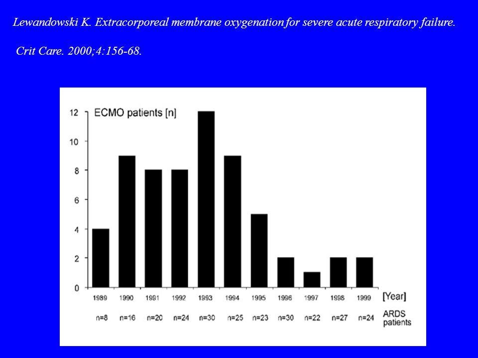 Lewandowski K. Extracorporeal membrane oxygenation for severe acute respiratory failure. Crit Care. 2000;4:156-68.