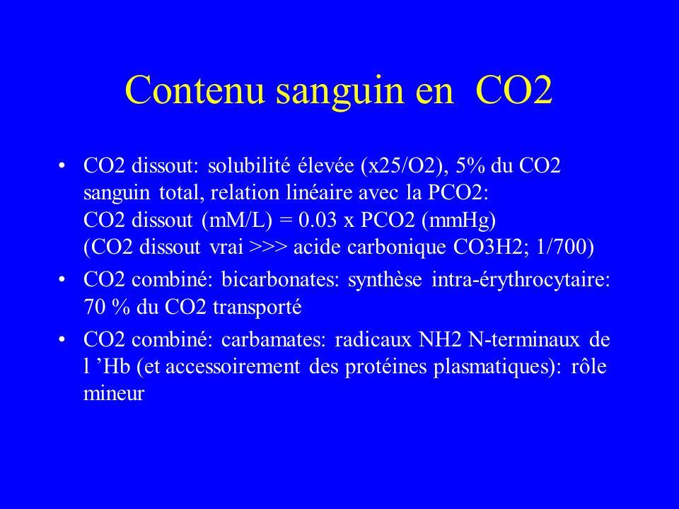 Contenu sanguin en CO2 CO2 dissout: solubilité élevée (x25/O2), 5% du CO2 sanguin total, relation linéaire avec la PCO2: CO2 dissout (mM/L) = 0.03 x P