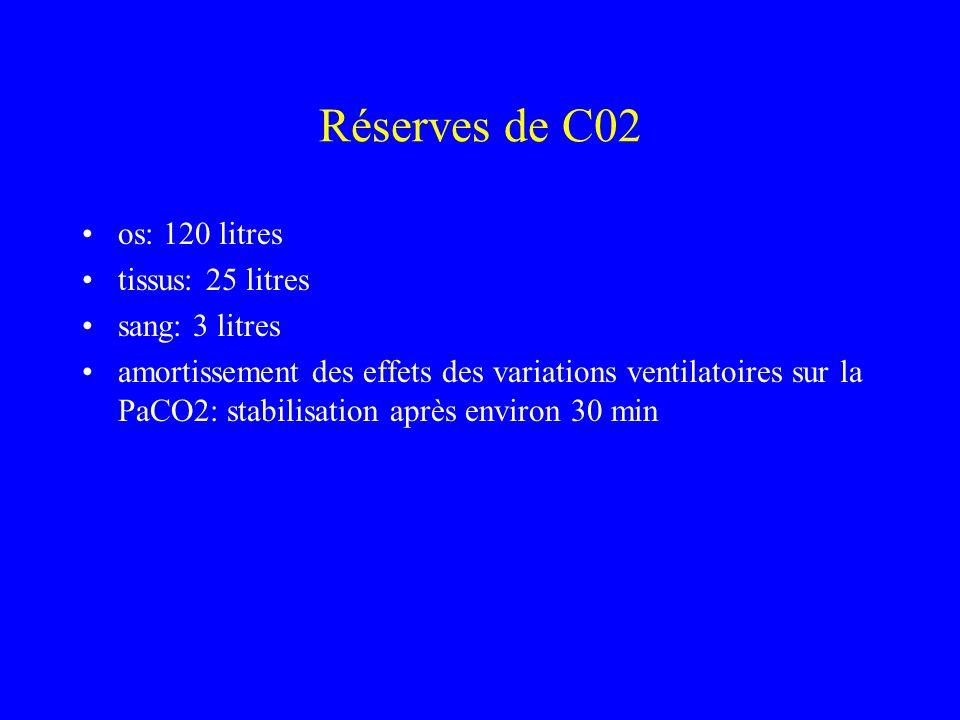 Réserves de C02 os: 120 litres tissus: 25 litres sang: 3 litres amortissement des effets des variations ventilatoires sur la PaCO2: stabilisation aprè