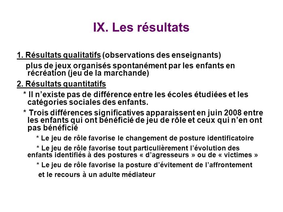 IX.Les résultats 1.