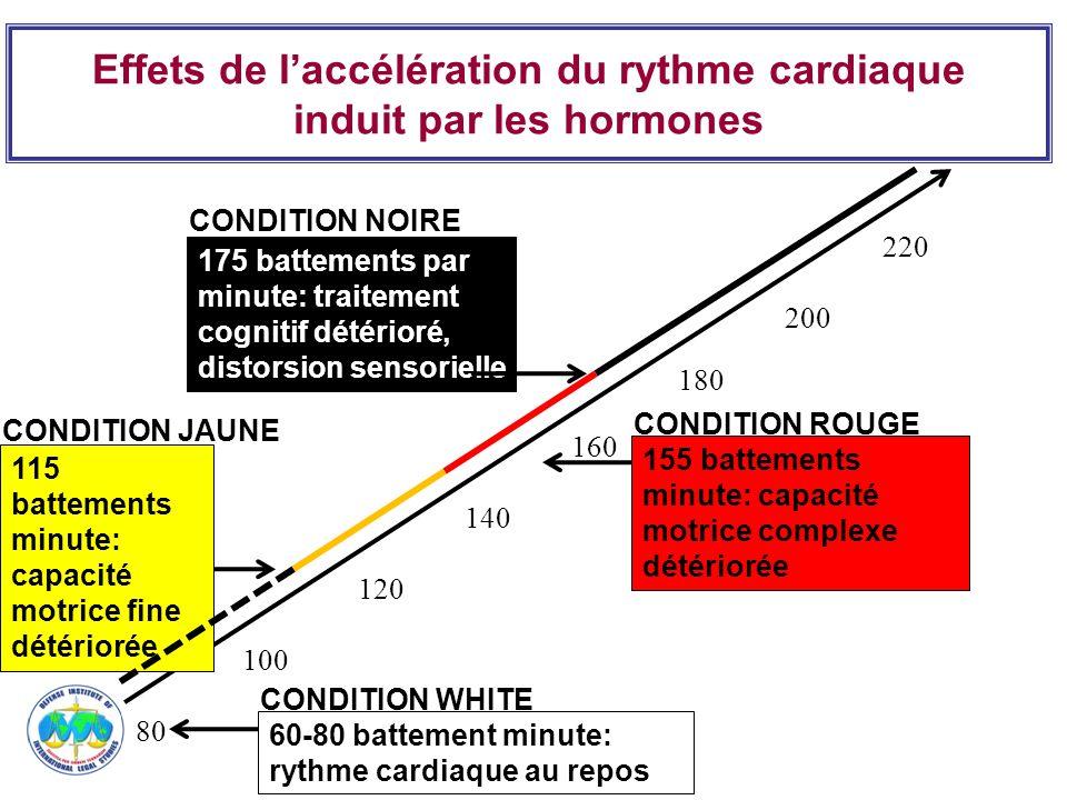 Effets de laccélération du rythme cardiaque induit par les hormones 220 200 160 180 140 100 120 175 battements par minute: traitement cognitif détério