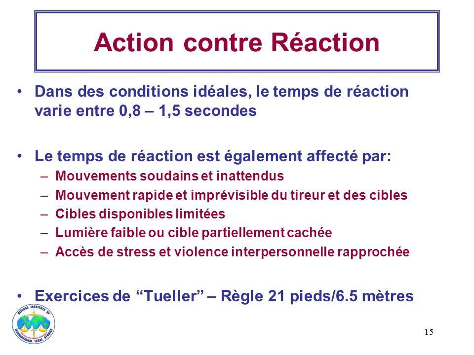 15 Action contre Réaction Dans des conditions idéales, le temps de réaction varie entre 0,8 – 1,5 secondes Le temps de réaction est également affecté