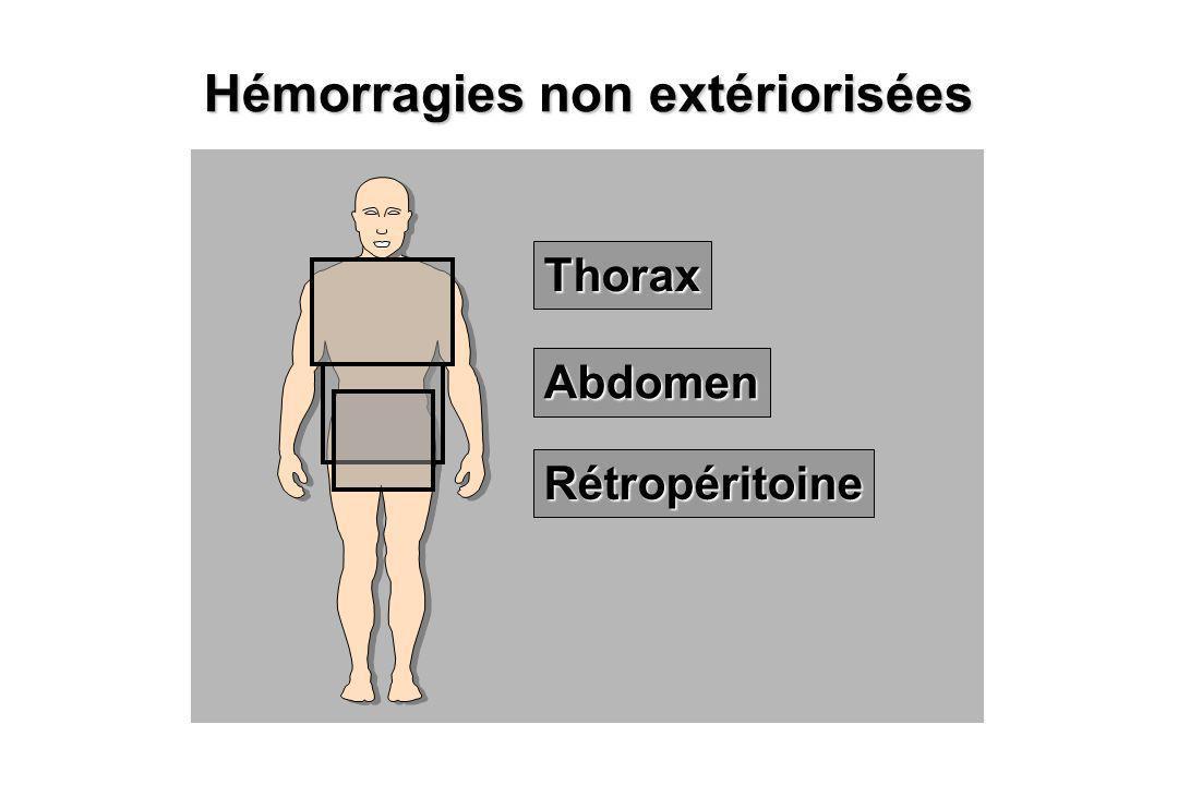 Hémorragies non extériorisées Thorax Abdomen Rétropéritoine