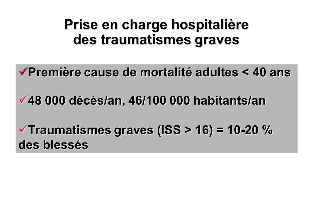 Première cause de mortalité adultes < 40 ans Première cause de mortalité adultes < 40 ans 48 000 décès/an, 46/100 000 habitants/an 48 000 décès/an, 46