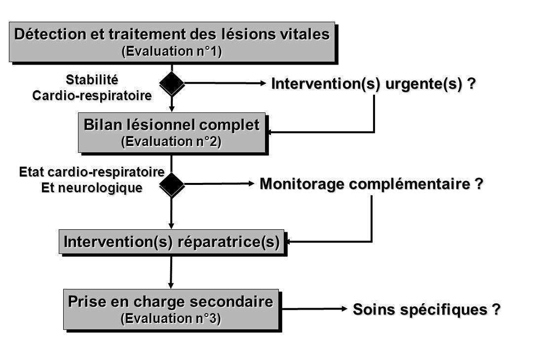 Intervention(s) urgente(s) ? Monitorage complémentaire ? Soins spécifiques ? Détection et traitement des lésions vitales (Evaluation n°1) Détection et