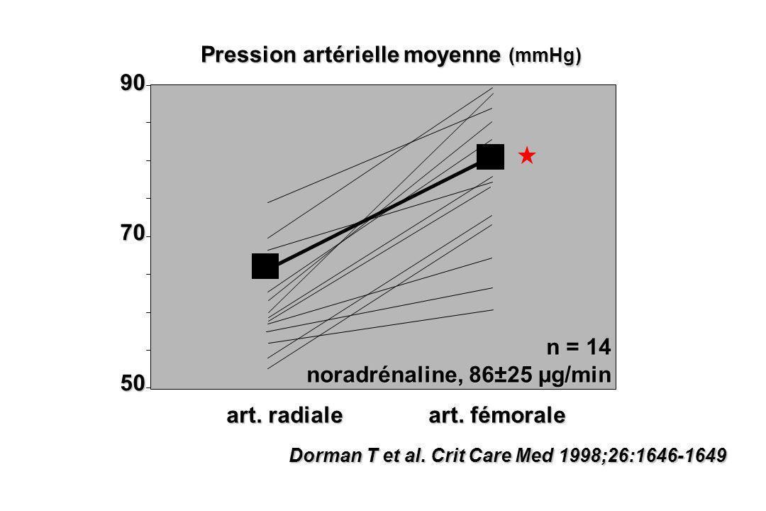 Dorman T et al. Crit Care Med 1998;26:1646-1649 90 50 Pression artérielle moyenne (mmHg) 70 art. radiale art. fémorale n = 14 noradrénaline, 86±25 µg/