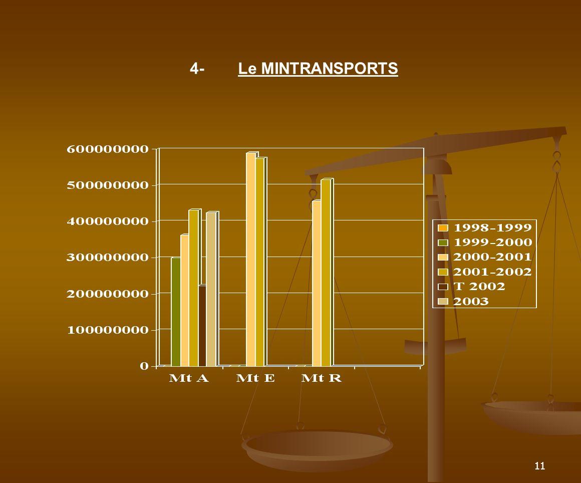 11 4-Le MINTRANSPORTS
