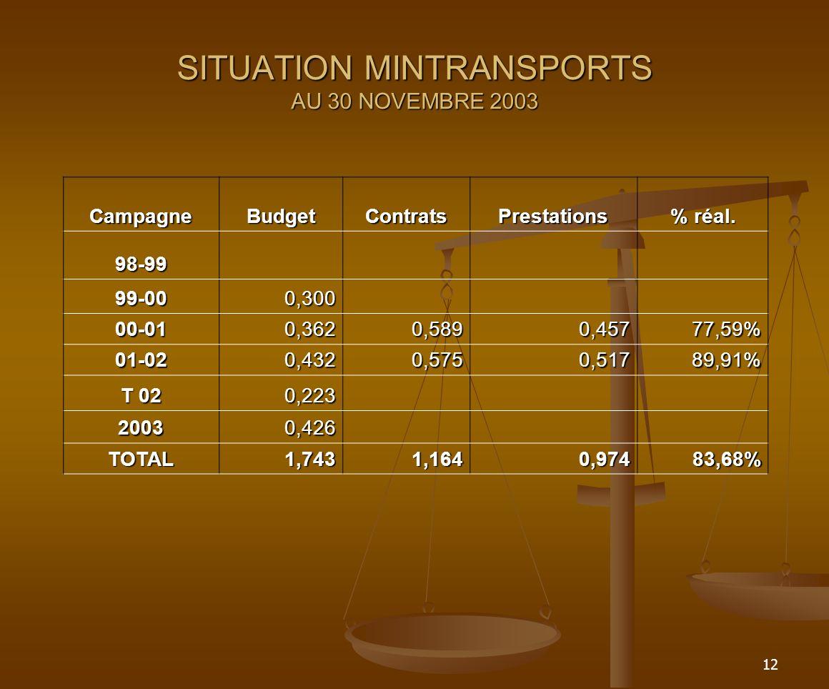 12 SITUATION MINTRANSPORTS AU 30 NOVEMBRE 2003 CampagneBudgetContratsPrestations % réal.