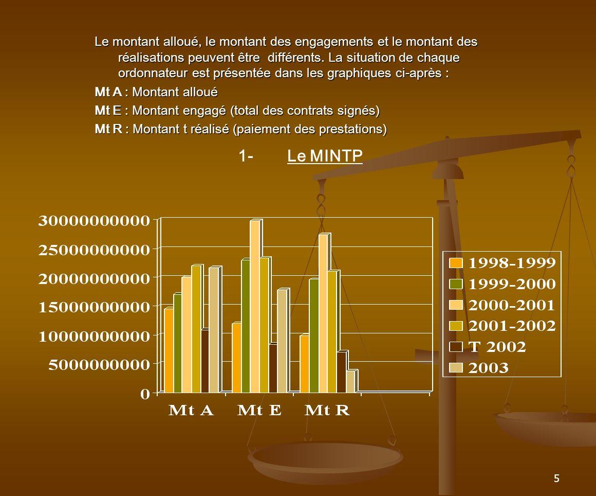 6 SITUATION DU MINTP AU 30 NOVEMBRE 2003 CampagneBudgetContratsPrestations % réal.
