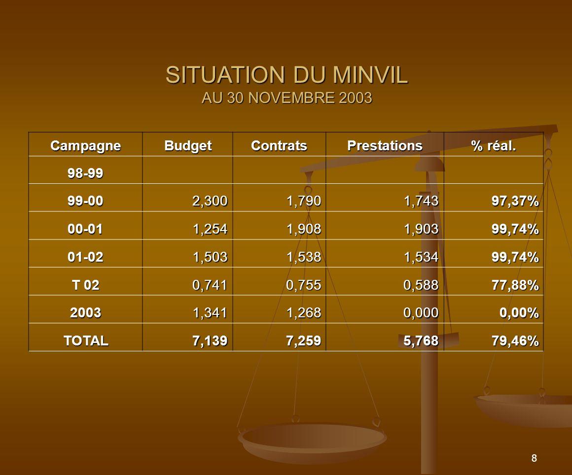 9 3-Le MINUH