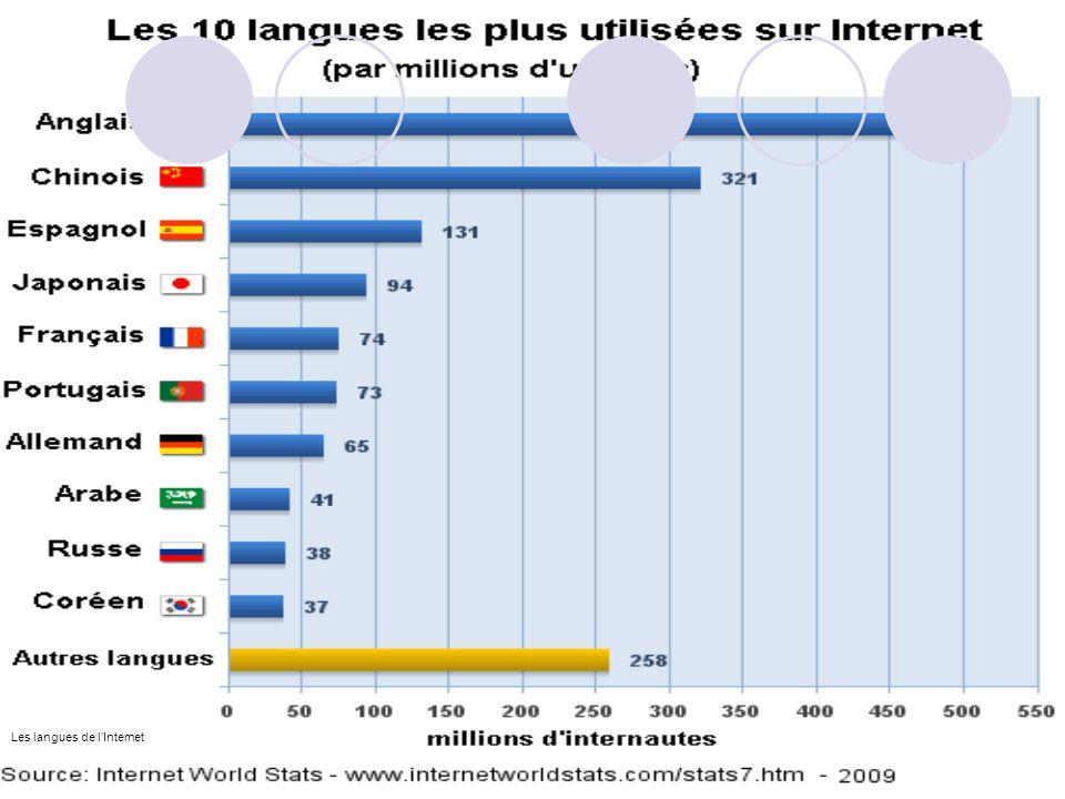 Les langues de lInternet