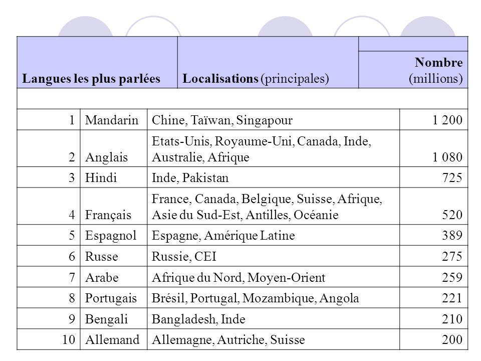 Les langues les plus parlées au monde Langues les plus parléesLocalisations (principales) Nombre (millions) 1MandarinChine, Taïwan, Singapour1 200 2Anglais Etats-Unis, Royaume-Uni, Canada, Inde, Australie, Afrique1 080 3HindiInde, Pakistan725 4Français France, Canada, Belgique, Suisse, Afrique, Asie du Sud-Est, Antilles, Océanie520 5EspagnolEspagne, Amérique Latine389 6RusseRussie, CEI275 7ArabeAfrique du Nord, Moyen-Orient259 8PortugaisBrésil, Portugal, Mozambique, Angola221 9BengaliBangladesh, Inde210 10AllemandAllemagne, Autriche, Suisse200