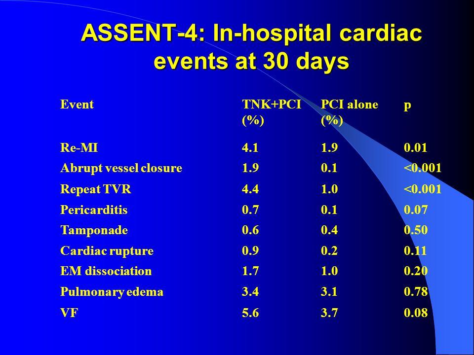 ASSENT-4: In-hospital cardiac events at 30 days EventTNK+PCI (%) PCI alone (%) p Re-MI4.11.90.01 Abrupt vessel closure1.90.1<0.001 Repeat TVR4.41.0<0.