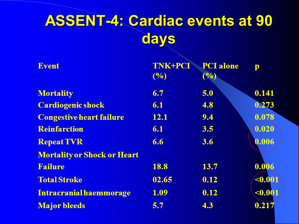 ASSENT-4: Cardiac events at 90 days EventTNK+PCI (%) PCI alone (%) p Mortality Cardiogenic shock Congestive heart failure Reinfarction 6.7 6.1 12.1 6.