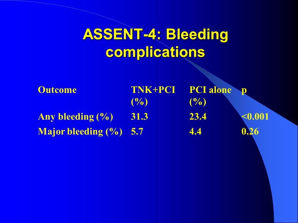 ASSENT-4: Bleeding complications OutcomeTNK+PCI (%) PCI alone (%) p Any bleeding (%)31.323.4<0.001 Major bleeding (%)5.74.40.26