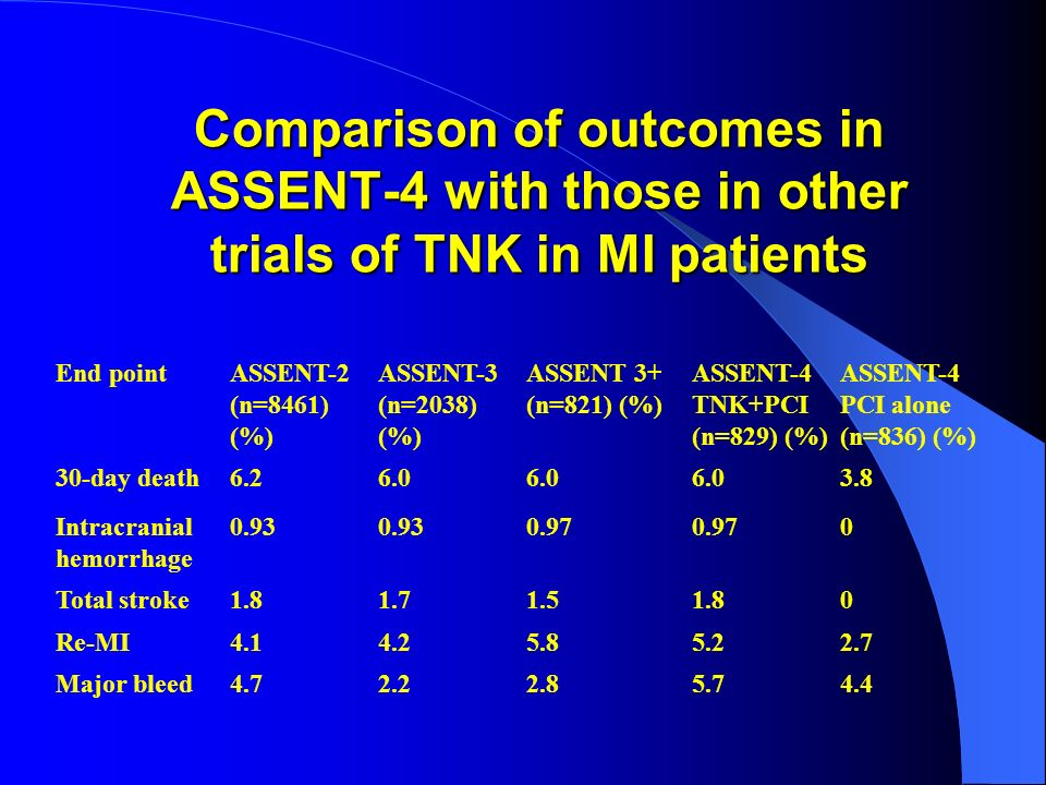 Comparison of outcomes in ASSENT-4 with those in other trials of TNK in MI patients End pointASSENT-2 (n=8461) (%) ASSENT-3 (n=2038) (%) ASSENT 3+ (n=