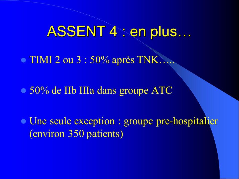 ASSENT 4 : en plus… TIMI 2 ou 3 : 50% après TNK….. 50% de IIb IIIa dans groupe ATC Une seule exception : groupe pre-hospitalier (environ 350 patients)
