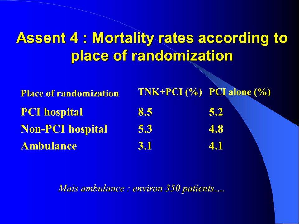 Assent 4 : Mortality rates according to place of randomization Place of randomization TNK+PCI (%)PCI alone (%) PCI hospital8.55.2 Non-PCI hospital5.34