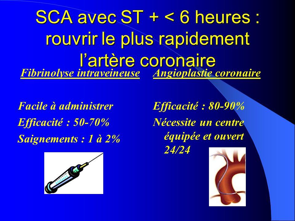 SCA avec ST + < 6 heures : rouvrir le plus rapidement lartère coronaire Fibrinolyse intraveineuse Facile à administrer Efficacité : 50-70% Saignements