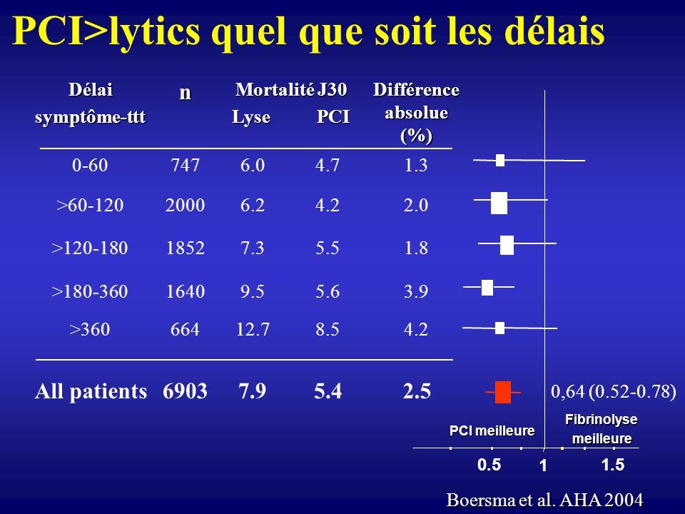 PCI>lytics quel que soit les délais 1 0.51.5 Fibrinolysemeilleure PCI meilleure 0,64 (0.52-0.78) Délaisymptôme-tttn Mortalité J30 Lyse PCI Différence