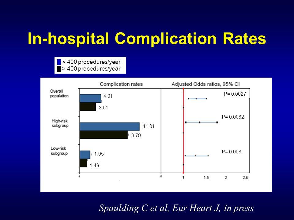 In-hospital Complication Rates 4.01 3.01 11.01 8.79 1.95 1.49 P= 0.0027 P= 0.0082 P= 0.008 < 400 procedures/year > 400 procedures/year Spaulding C et
