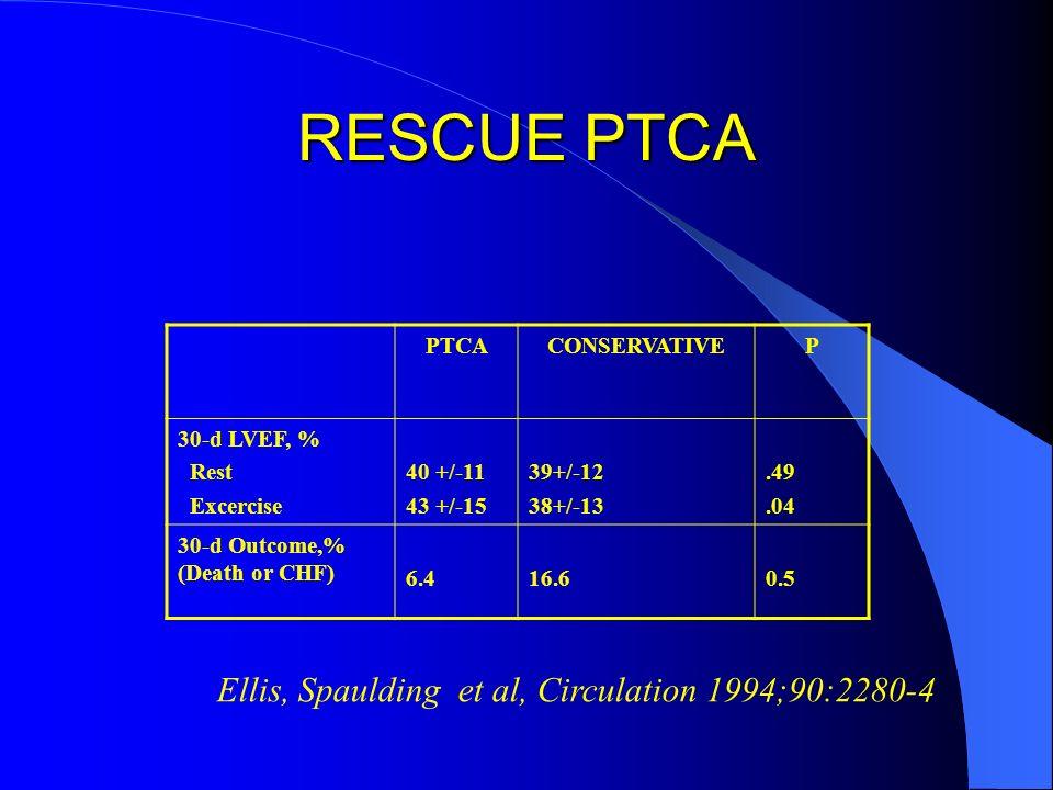 RESCUE PTCA PTCACONSERVATIVEP 30-d LVEF, % Rest Excercise 40 +/-11 43 +/-15 39+/-12 38+/-13.49.04 30-d Outcome,% (Death or CHF) 6.416.60.5 Ellis, Spau