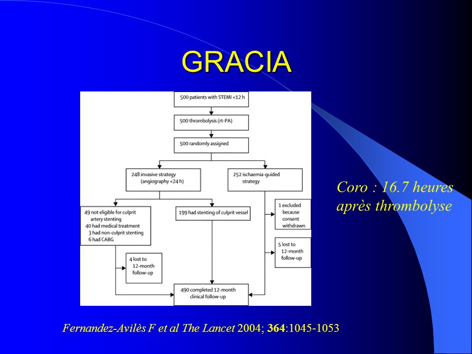 GRACIA Fernandez-Avilès F et al The Lancet 2004; 364:1045-1053 Coro : 16.7 heures après thrombolyse