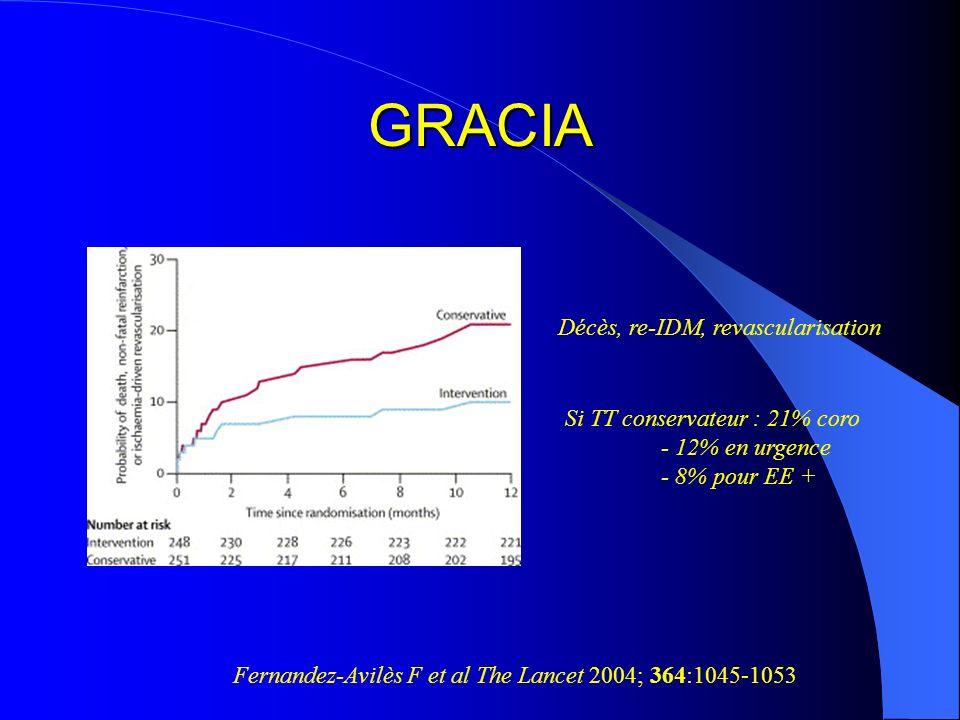 GRACIA Fernandez-Avilès F et al The Lancet 2004; 364:1045-1053 Décès, re-IDM, revascularisation Si TT conservateur : 21% coro - 12% en urgence - 8% po