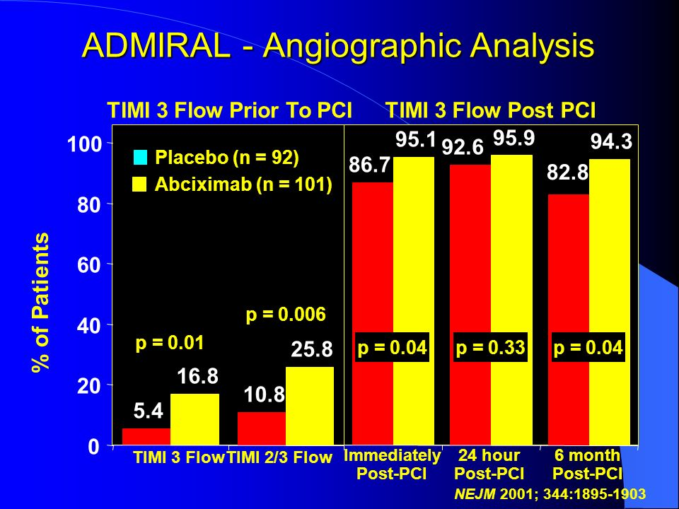 ADMIRAL - Angiographic Analysis 5.4 10.8 16.8 25.8 0 20 40 60 80 100 % of Patients p = 0.01 p = 0.006 TIMI 3 FlowTIMI 2/3 Flow TIMI 3 Flow Prior To PC
