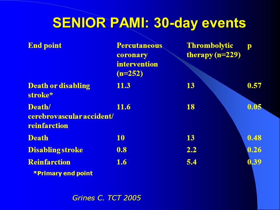 Grines C. TCT 2005 SENIOR PAMI: 30-day events End pointPercutaneous coronary intervention (n=252) Thrombolytic therapy (n=229) p Death or disabling st