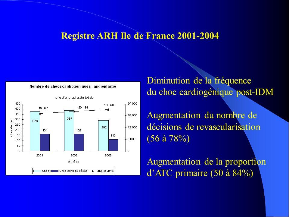 Registre ARH Ile de France 2001-2004 Diminution de la fréquence du choc cardiogénique post-IDM Augmentation du nombre de décisions de revascularisatio